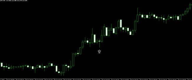 Индикатор Trend Fix_