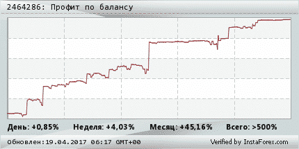 FX Profit Strategy-widget