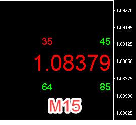 Day Trading Indicator Bundle