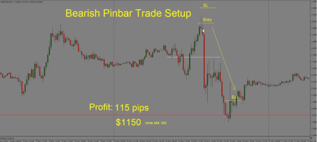 Pin Bar Trading Indicator