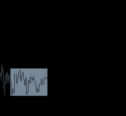 FX Vortex