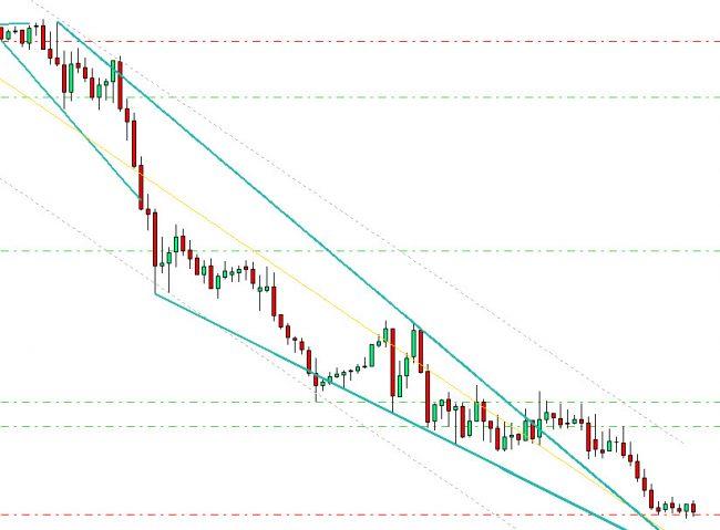 Wedge Trendlines Pattern